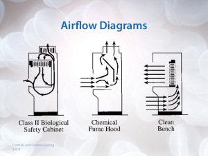 airflow diagrams
