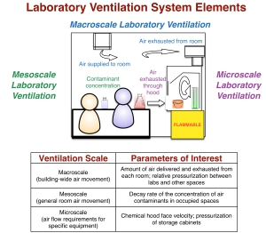 Mess and micro scale elements of lab vent