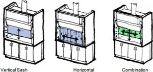 Types of Fume Hoods
